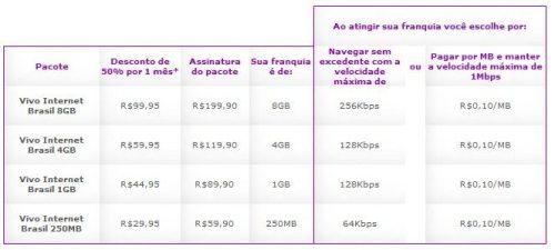 vivo pos 500x225 - Internet 3G ? Qual o melhor custo beneficio?