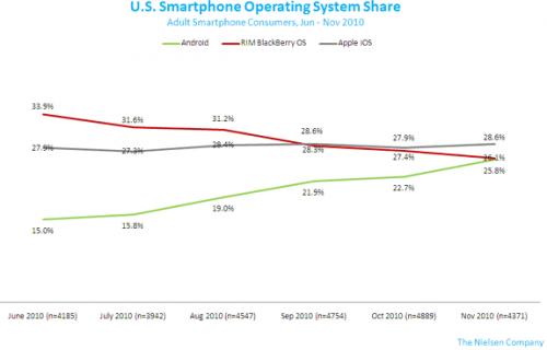 nielsen 500x320 - Android fecha 2010 com alta de usuários