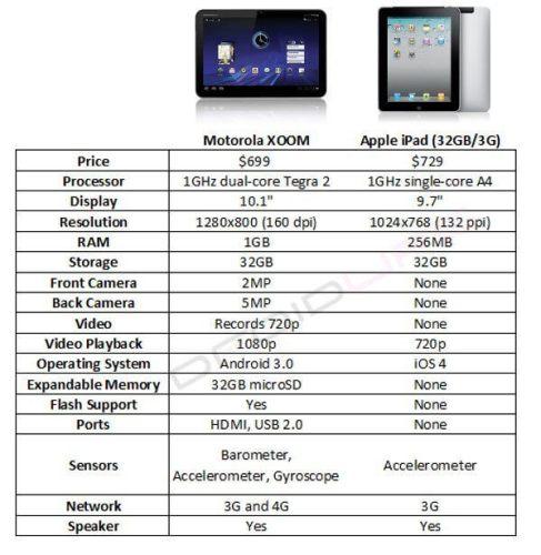 xoom vs ipad1 487x500 - Comparativo: Morotola XOOM vs. iPad