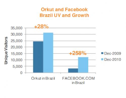 orkut facebook brasil comscore 500x392 - Orkut fala sobre novas atualizações e planos para 2011