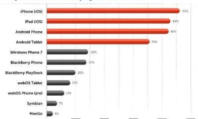 grafico interesse desenvolvedores - Windows Phone e Blackberry sofrem para conseguir atenção dos desenvolvedores