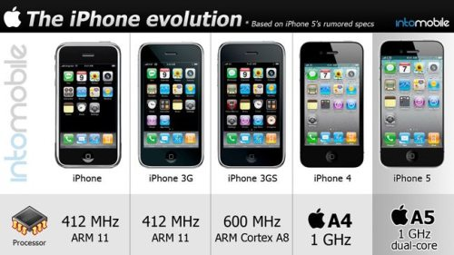 z iphone evolution head 500x281 - Infográfico: a evolução do iPhone