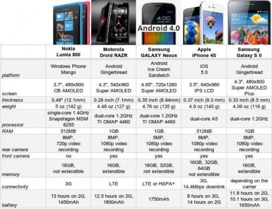 Comparativo lumia 800 droid razr galaxy sII iphone 4s nexus 610x470 - Comparativo: Nokia Lumia 800 vs. Droid Razr vs. Galaxy Nexus vs. Galaxy SII vs. iPhone 4S
