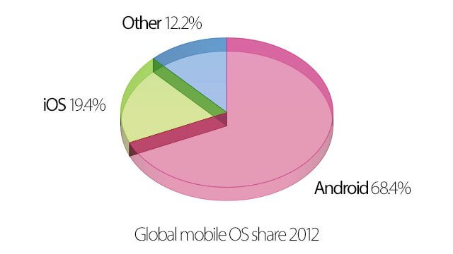 Android iOS Marketshare 2012