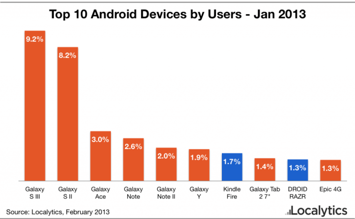 top 10 android devices january 2013 720x445 - Mais do que nunca, Motorola se torna peça fundamental para os planos da Google