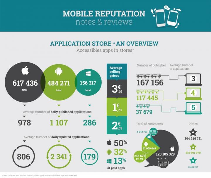 StardustMR 720x609 - Comparativo entre as lojas de aplicativos Android, iOS e Windows Phone