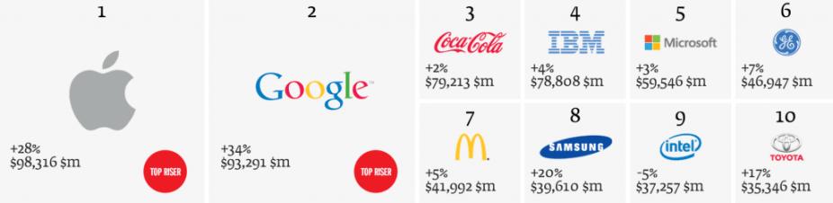 Apple lidera ranking de marcas mais valiosas do planeta segundo pesquisa da Interbrand