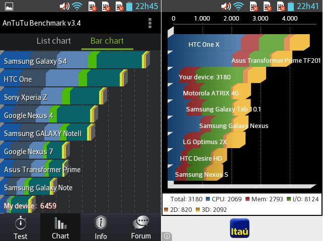 merge antutu e quadrant - Review: LG Optimus L4 II