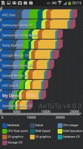 Antutu Benchmark S4 Zoom