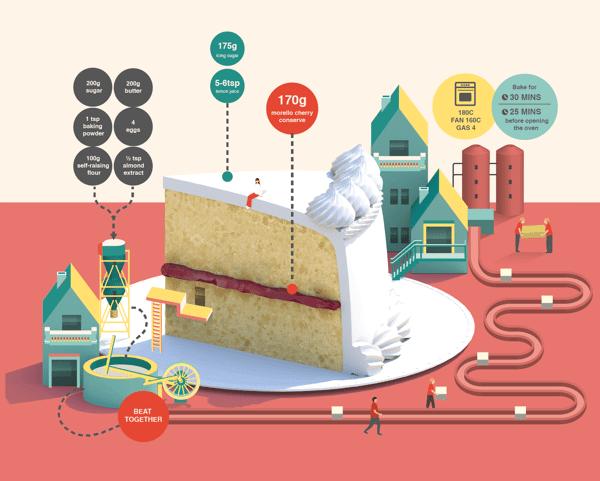 infografico bolo cafe - Infográficos mostram o mundo mágico do interior dos gadgets