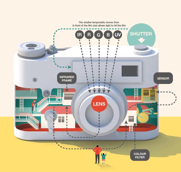 infografico camera