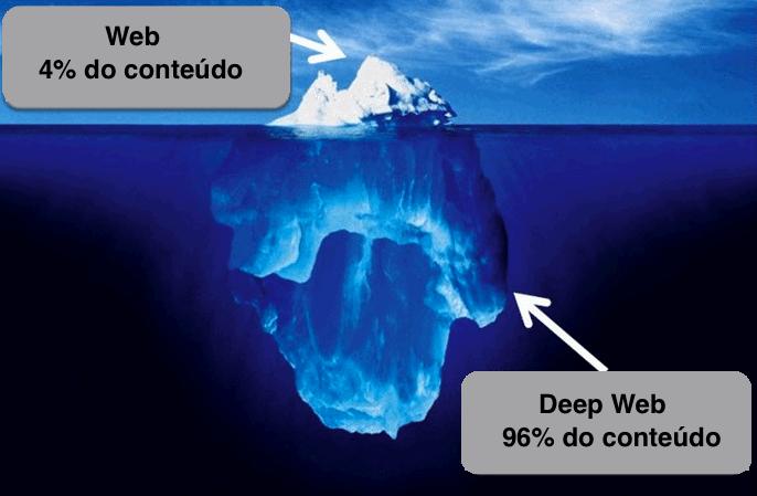 Exemplo Deep Web