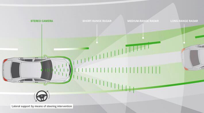 04b Intelligent Drive 710x396 - Conheça o S500 Intelligent Drive, protótipo de carro autônomo da Mercedes Benz