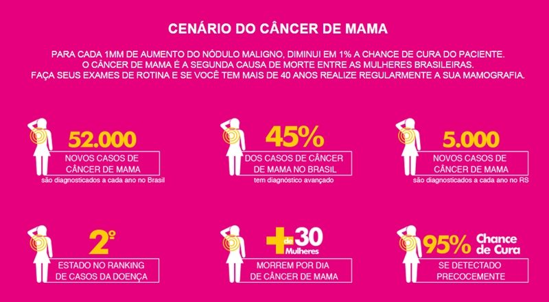 cenario do cancer de mama800x - O Pac-Man e o Outubro Rosa
