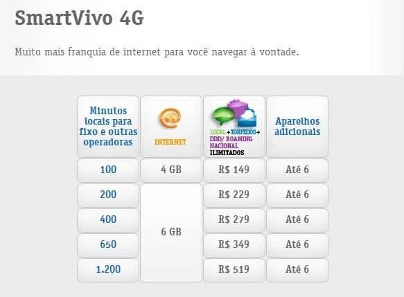 SmartVivo 4G