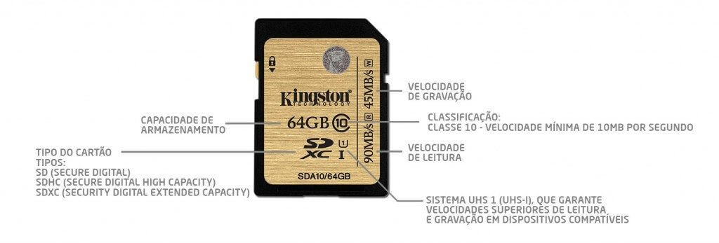 descricao cartao sd - Kingston lança cartões SD e MicroSD de até 256GB