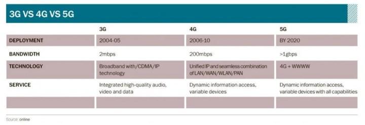 3G-vs-4G-vs-5G