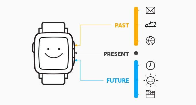 98c00b932c4f333987b796a130a97a59 original 1 png - Pebble lança campanha para novo smartwatch colorido e-paper