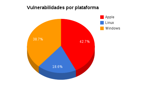 grafico-vulnerabilidades-os