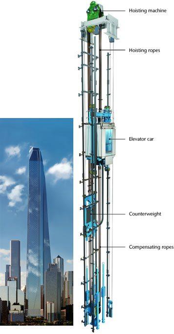 kone grafico elevador - Supercorda foi criada para que superprédios tenham superelevadores