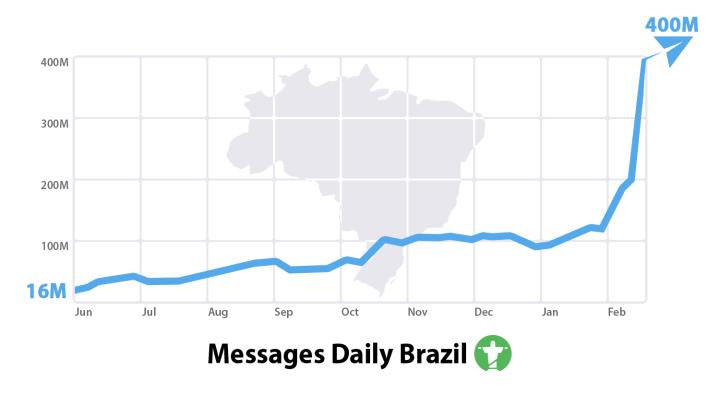 telegram brasil 720x394 - Telegram desponta no Brasil após noticias de bloqueio do WhatsApp