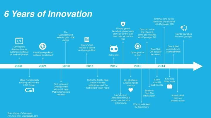 cyanogentimeline 720x405 - Com 110 milhões de dólares em investimentos, Cyanogen se desenvolverá sem a Microsoft