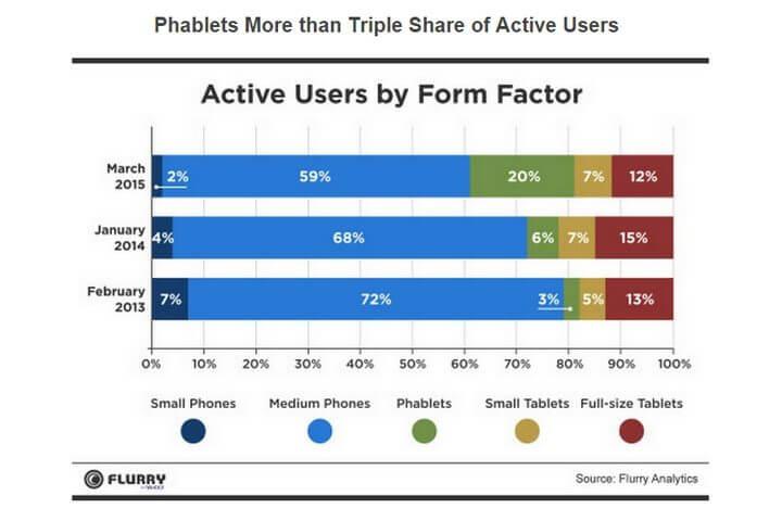 smt phablets graph02 720x480 - Relatório diz que phablets estão substituindo smartphones e tablets