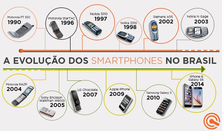 post historiadoscelulares 2 720x425 - Brasil: uma história contada por celulares