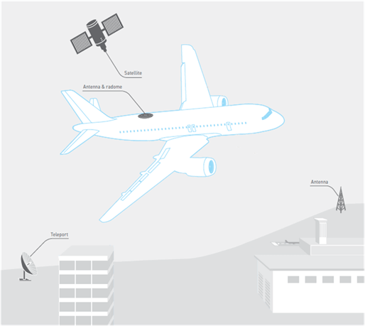 gol wifi - Aviões da GOL terão conexão Wi-Fi e central de entretenimento