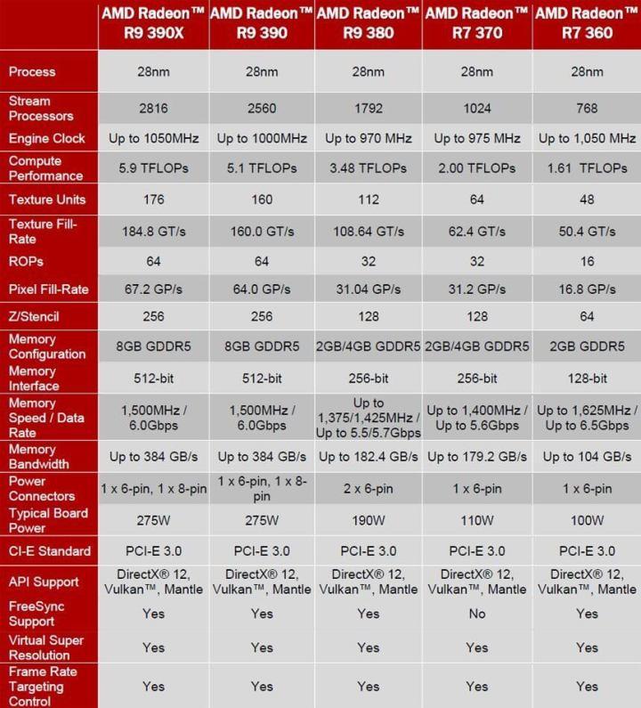 Apostando nos games, AMD apresenta sua nova linha de GPUs 8