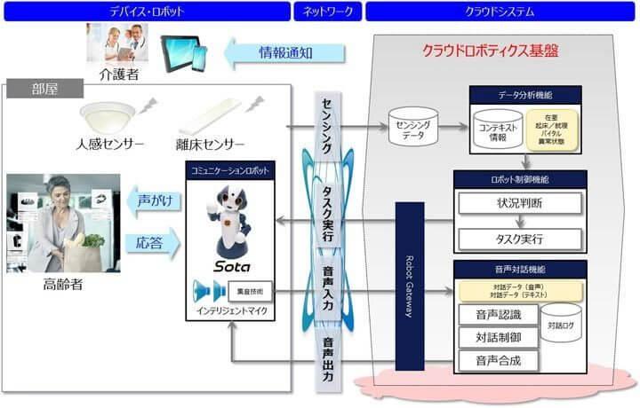 smt-NTT-diagrama