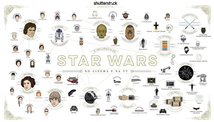 infográfico de star wars