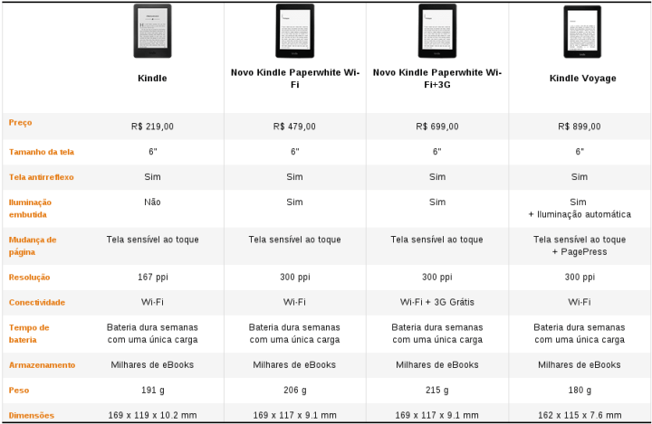 kindle comparativo precos 720x469 - Review: Kindle Paperwhite 2015