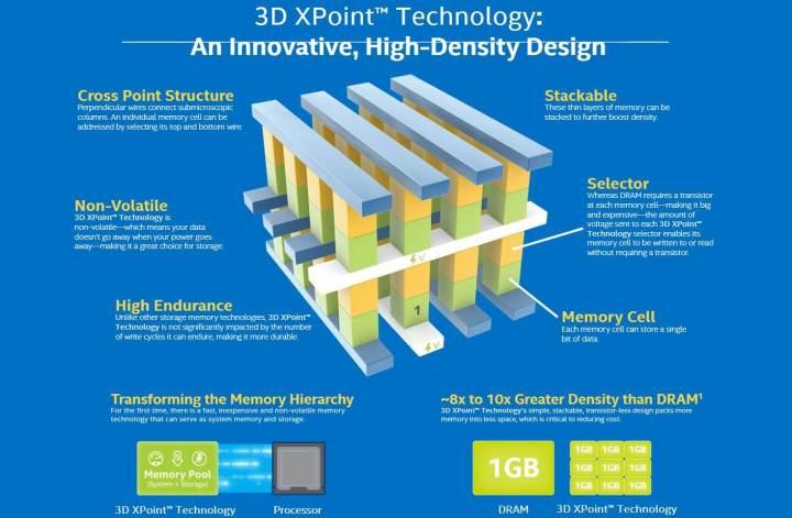 smt 3d xpoint p1 720x471 - Intel e Micron anunciam memórias 3D XPoint, mil vezes mais rápidas que SSDs atuais