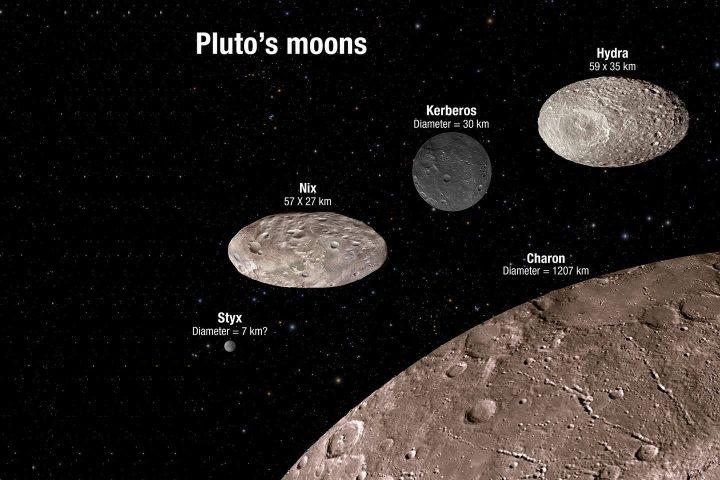smt pluto mooncomparison 720x480 - Plutão: conheça 15 curiosidades sobre a missão New Horizons