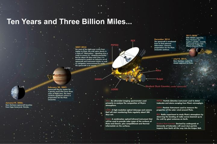 smt pluto timeline 720x480 - Plutão: conheça 15 curiosidades sobre a missão New Horizons
