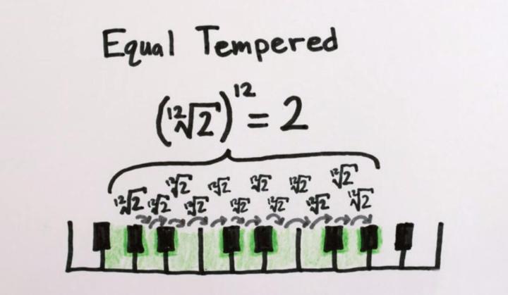 escala temperada 720x419 - Por que é impossível afinar um piano?