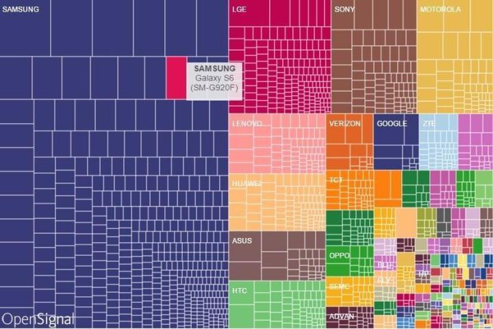 fragmentao das marcas 720x481 - A fragmentação do Android é tão grande quanto falam?