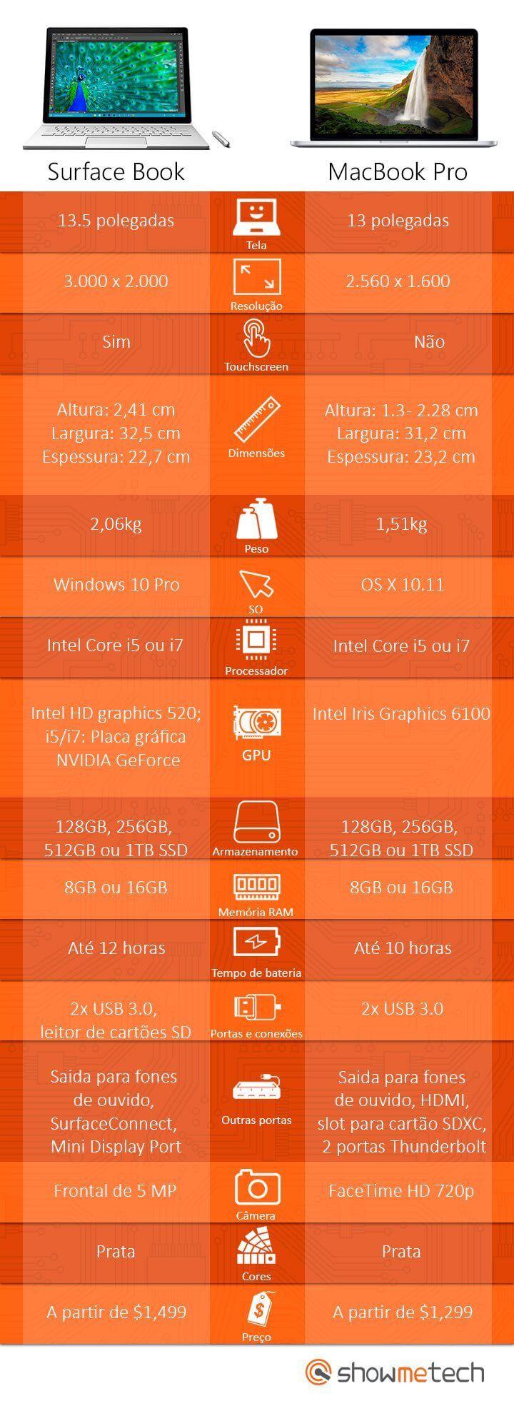 infografico surfacebook mackbook final - Infográfico: Microsoft Surface Book vs. Apple MacBook Pro; Quem ganha essa briga?