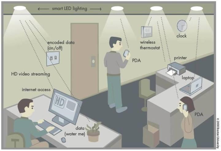 smt lifi htsw 720x492 - Faça-se a luz! Tecnologia Li-Fi promete conexões até 100 vezes mais rápidas do que Wi-Fi