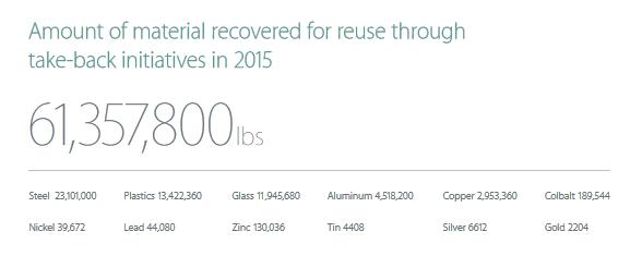apple recycling - Programa de reciclagem de eletrônicos da Apple recupera $40 milhões em ouro