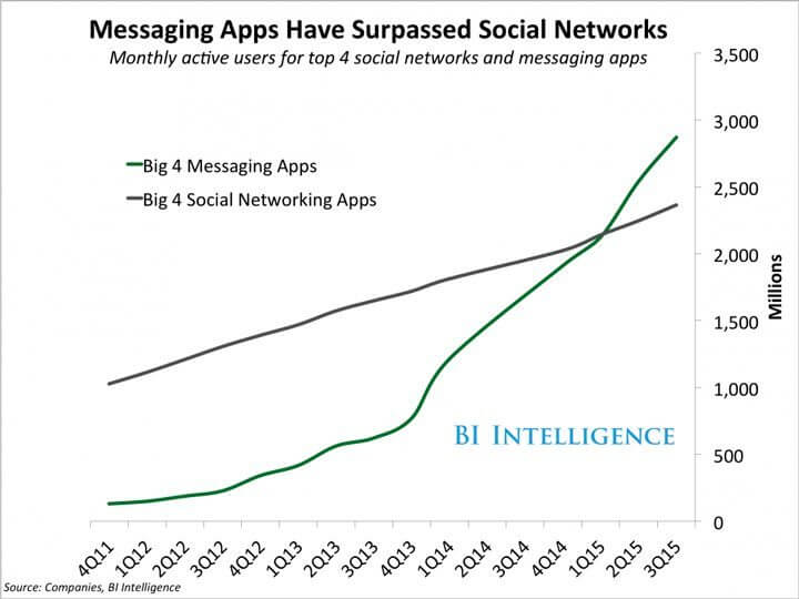 pesquisa BI Intelligence sobre Aplicativos de mensagens