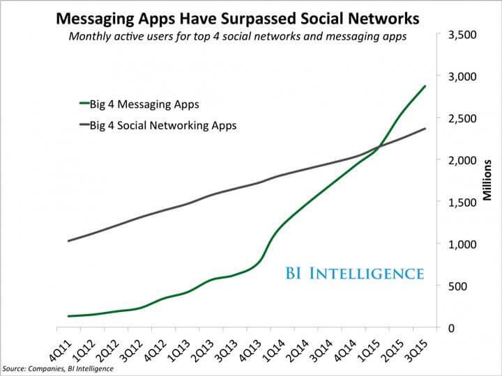 pesquisa bi intelligence apps de mensagens vs redes sociais 720x540 - Aplicativos de mensagens se tornam mais populares que redes sociais