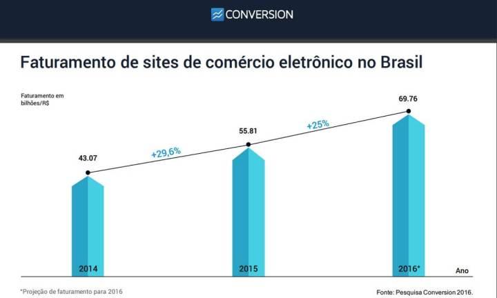smt nowlink grafico 720x432 - Startup brasileira ajuda clientes a venderem pelo Instagram