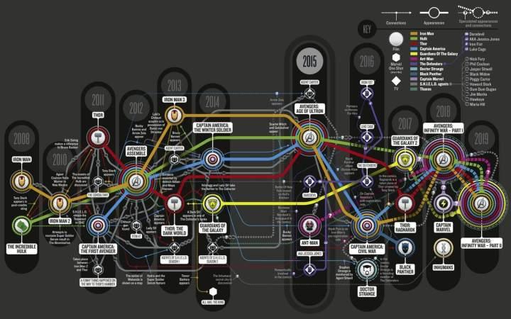 """smt walt disney studios marvel cinematic universe 720x450 - """"Guerra Civil"""" e os próximos lançamentos da Marvel"""