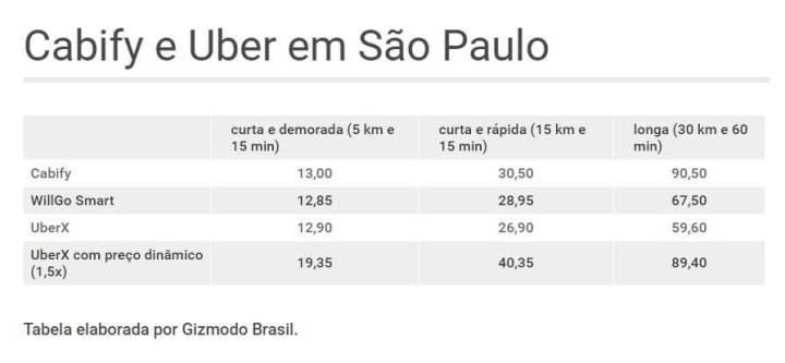 smt cabify tabela 720x333 - Com tarifação por distância, Cabify começa a funcionar em São Paulo