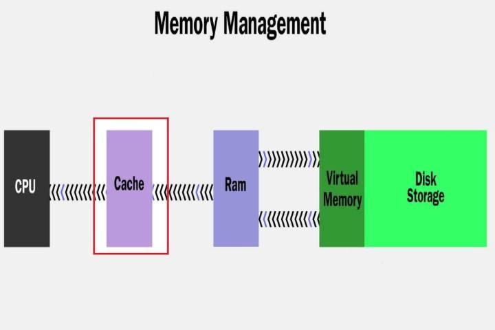 smt-MemoriaCache-P3