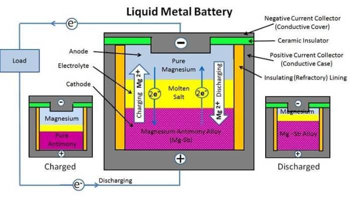Funcionamento de uma bateria líquida