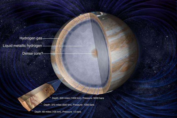 smt Juno Inside 720x480 - Sonda Juno entra com sucesso na órbita de Júpiter