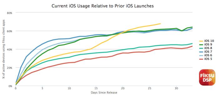 iOS 10 já está instalado em mais de 2/3 dos iPhones, iPads e iPods